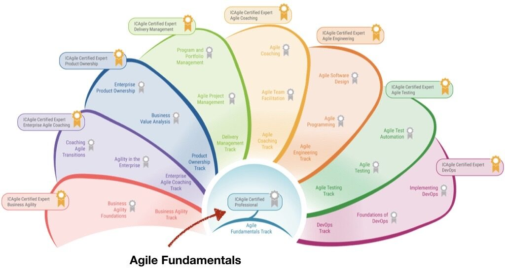Agile Fundamentals in the ICAgile Learning Roadmap